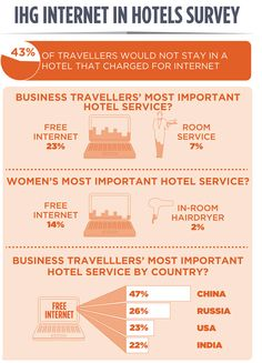 ihg internet in hotels survey